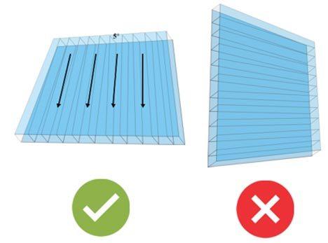 Pemasangan searah dengan lereng (rata)