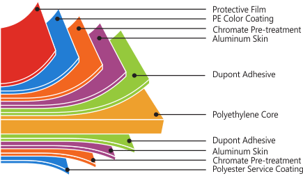 anatomy acp decobond