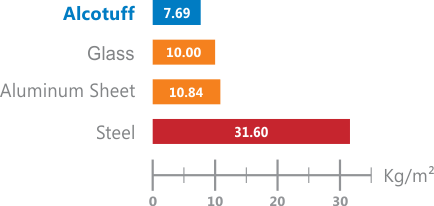 Alcotuff Ringan Menghemat Biaya Struktur - Alcotuff lebih ringan dari kaca dan baja