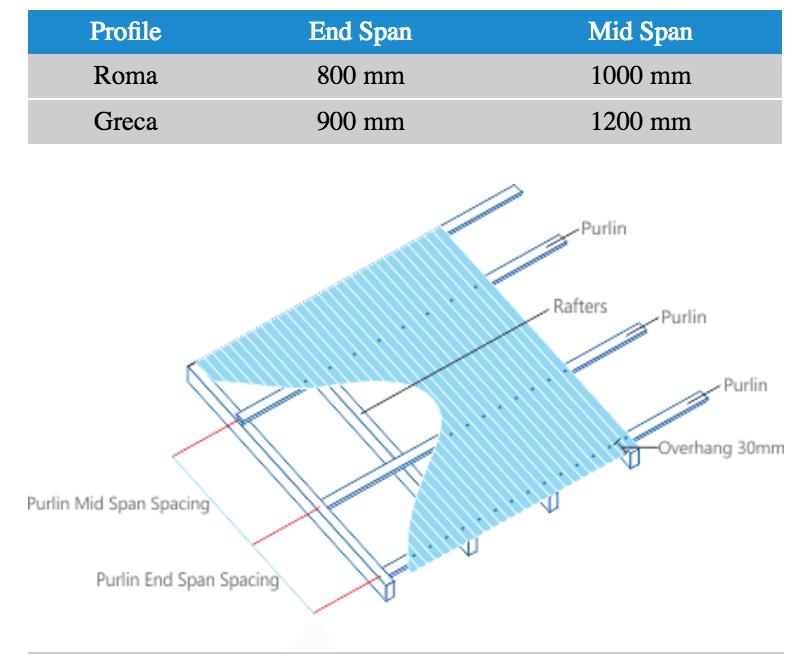 Maksimalkan ruang kaitan instalasi solartuff