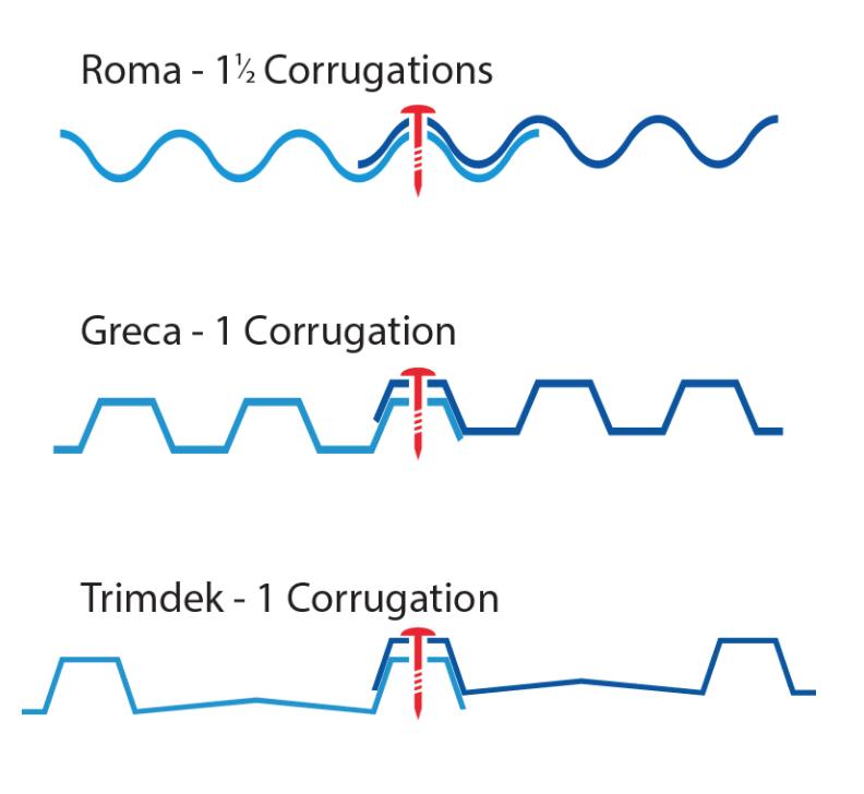 pasang sekrup Sisi yang tumpang tindih solartuff roma, greca, trimdeck