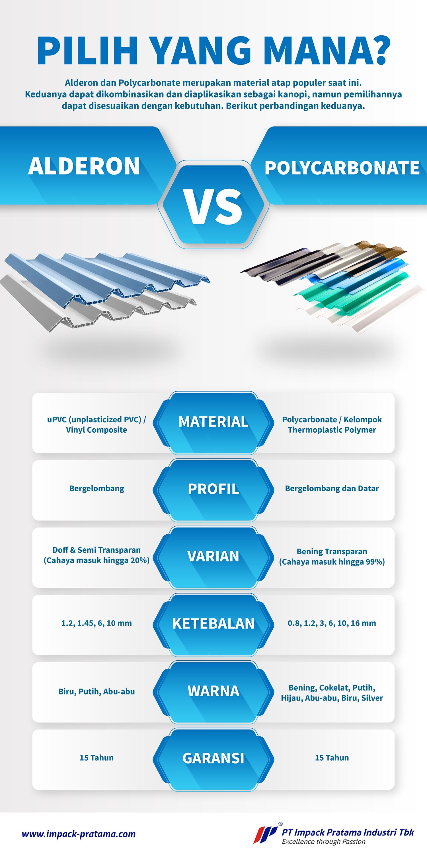 infografis alderon vs polycarbonate atap rumah terbaik