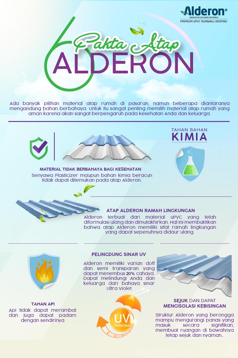 Infografis Fakta Atap Alderon