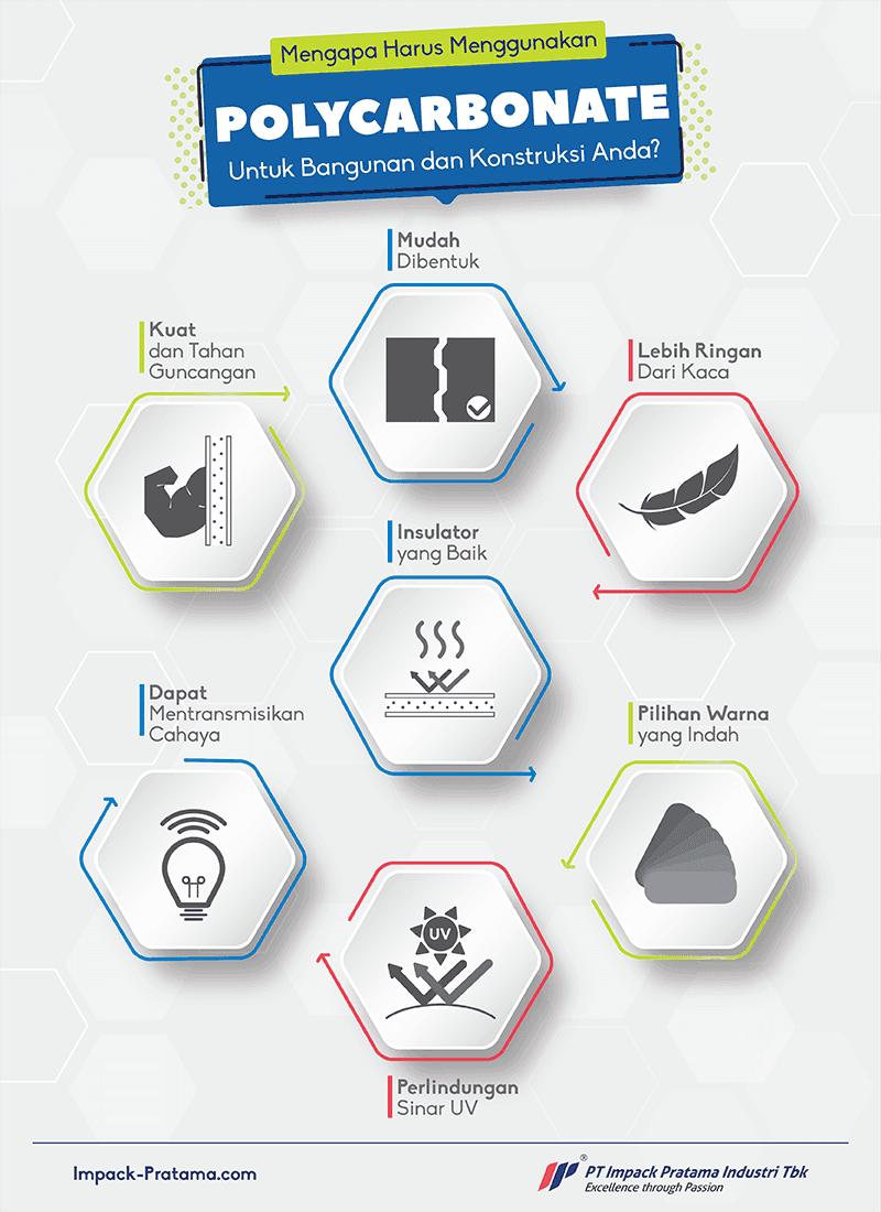 infografis mengapa harus menggunakan polycarbonate
