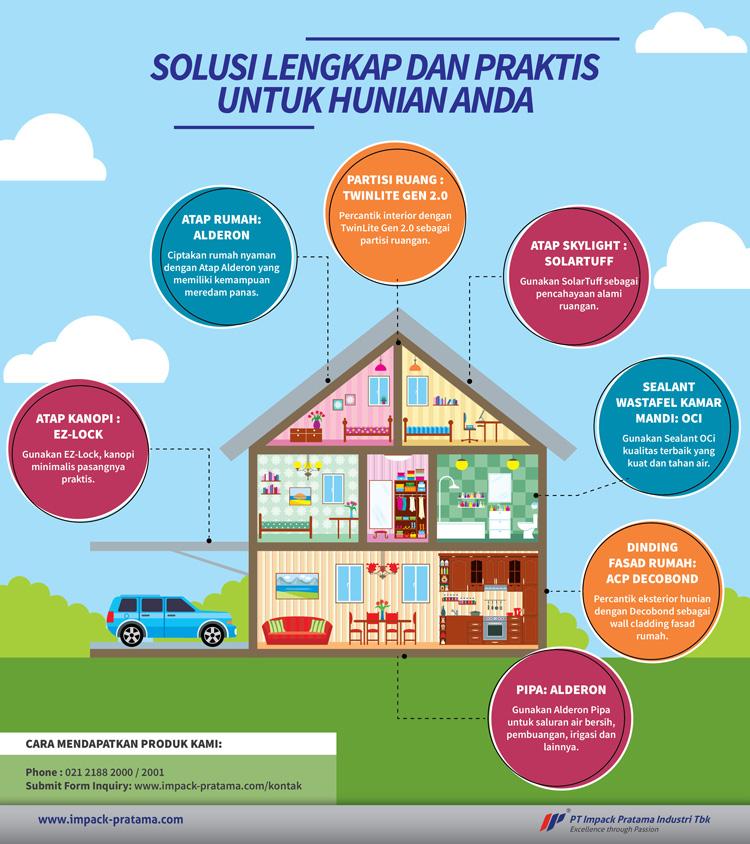 infografis solusi lengkap dan praktis untuk hunian