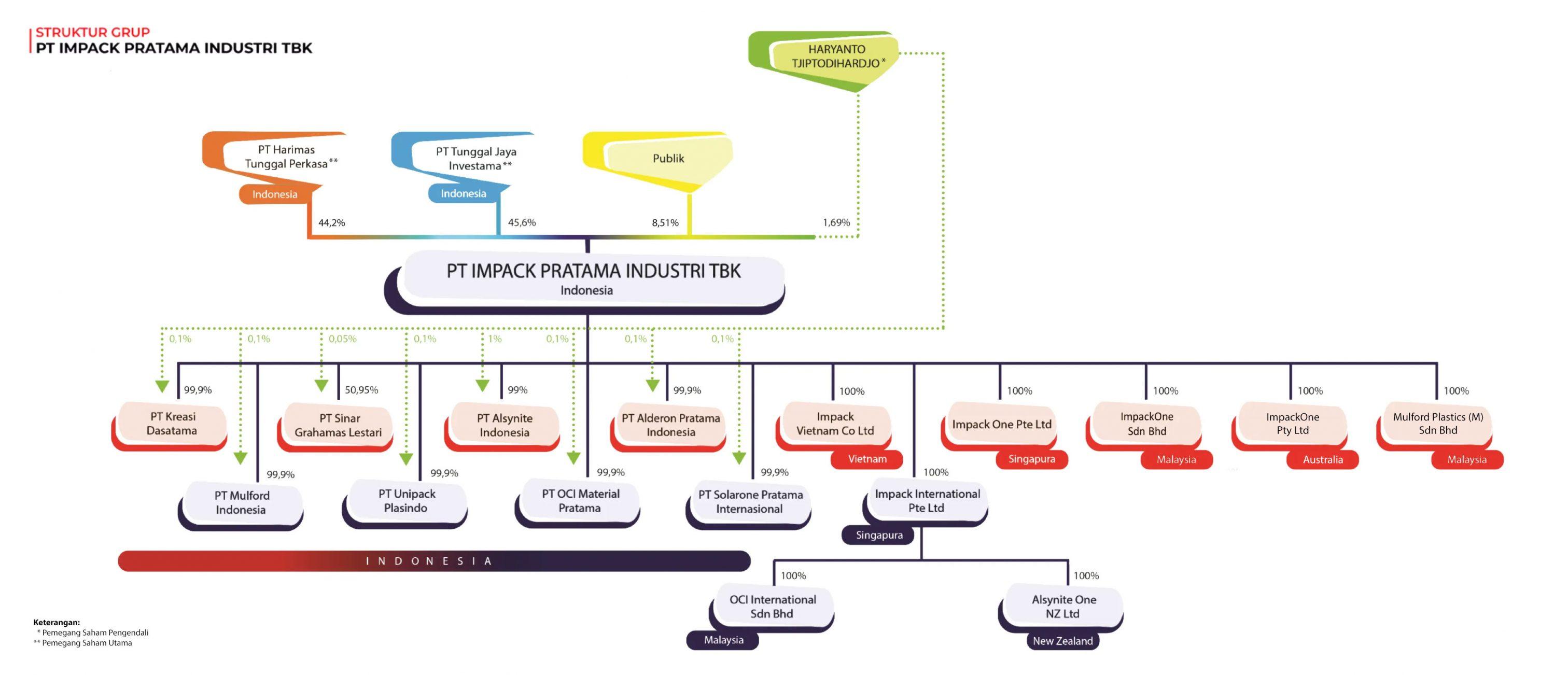 Struktur Grup Impack Pratama Industri IMPC 2020