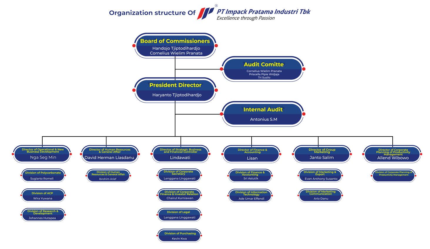 organization group impc nov 2019